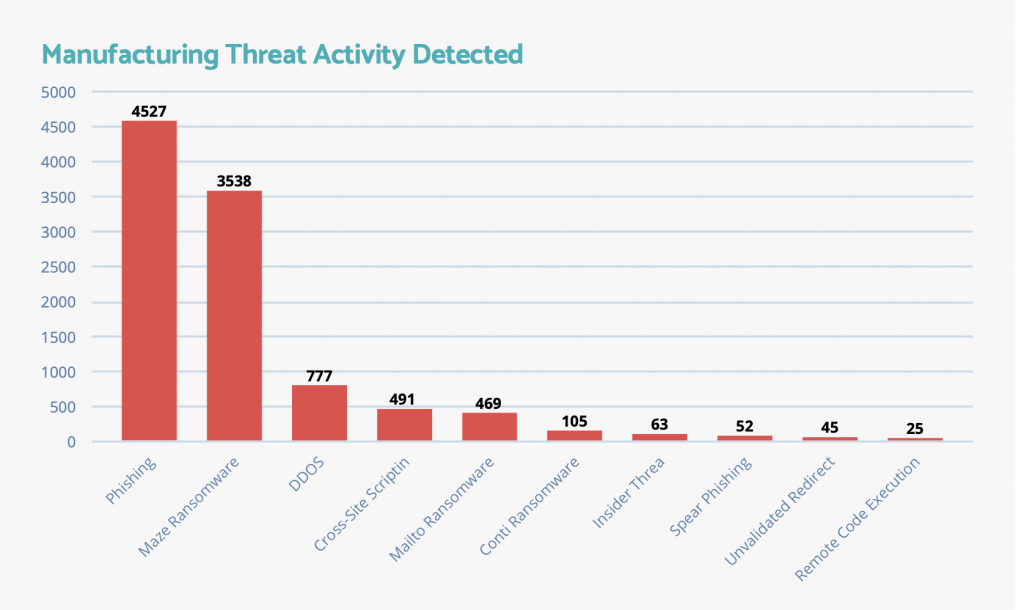 manufacturing cybersecurity threats